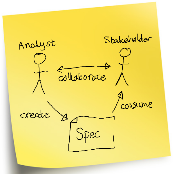 A graphical functional specification part 1 its all design the business analyst in pictures wajeb Choice Image