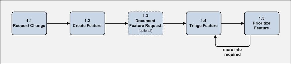 Business Analyst Designer Method (BADM) Phase 1 - Detail