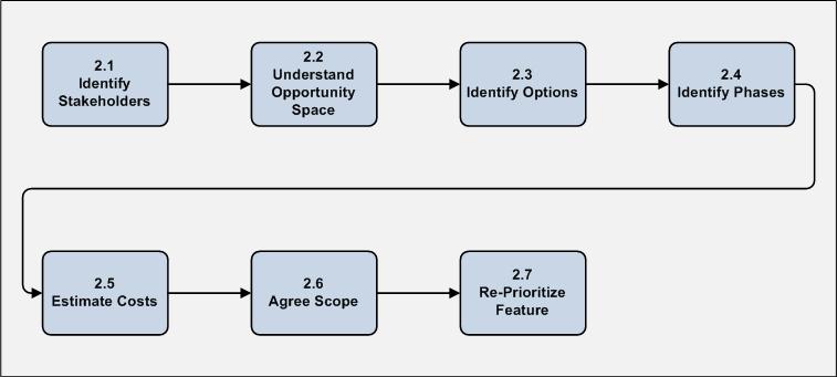 Business Analyst Designer Method (BADM) Phase 2 - Detail