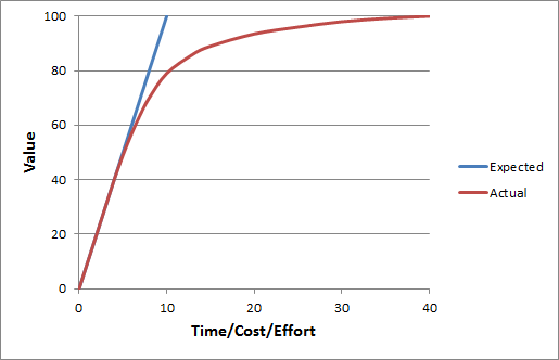 Cost Value Graph