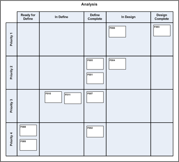 Task Board Layout - Analysis Section