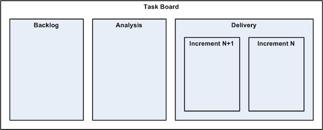 Task Board Layout
