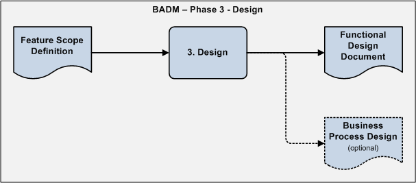 Business Analyst Designer Method (BADM) Phase 3 - Summary