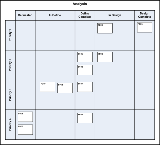 An task board with analysis columns