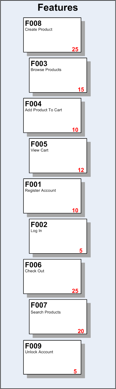 An example task board with features in priority order